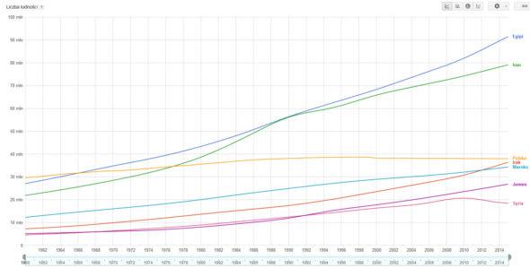 W ciągu 68 lat populacja Izraela wzrosła 10 krotnie. Za 50 lat będzie więcej Żydów niż Polaków a za 80 lat więcej niż Niemców.